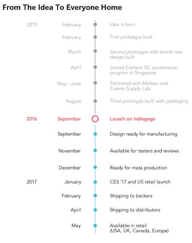 glance-clock-timeline